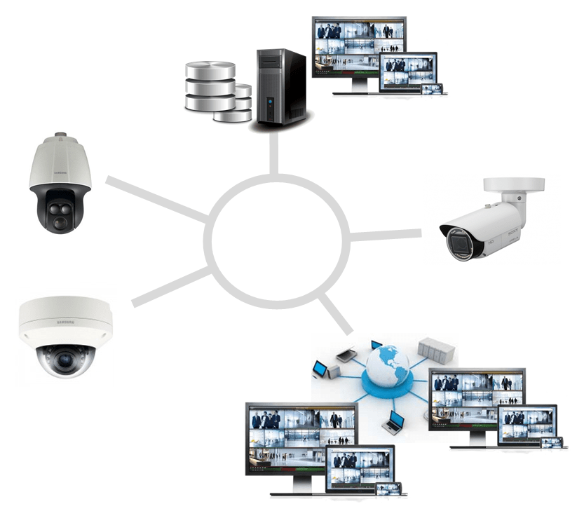 CCTV stands for Closed-Circuit Television