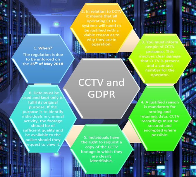 Every User of CCTV security system must be knows about CCTV rules, data protection and GDPR